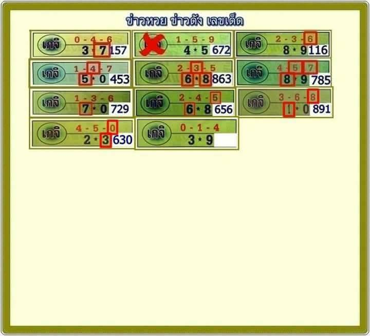 thailand lottery win today