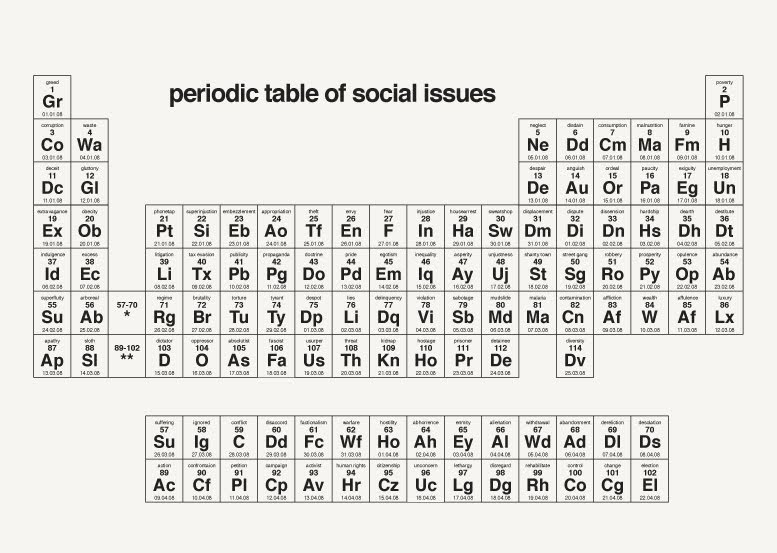 If its hip its here archives the periodic table of social if its hip its here archives the periodic table of social issues displays the worst elements of mankind urtaz Choice Image