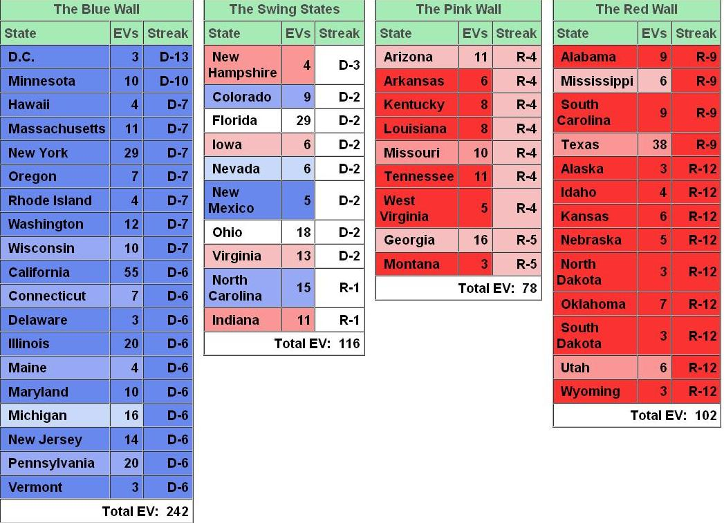 the blue wall column in this graphic shows exactly what the name would suggest the complete list of states with their electoral vote tallies