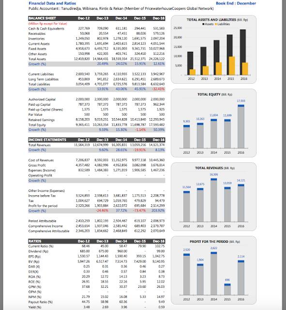 ringkasan laporan keuangan