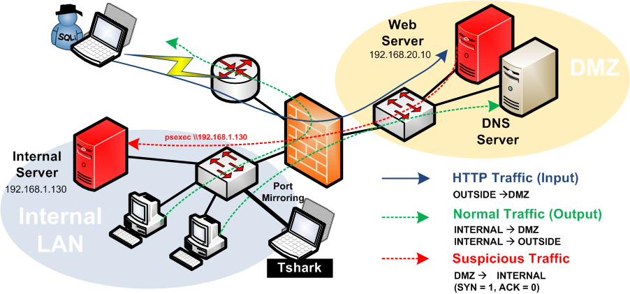 Shell is coming    : Network Forensics with Tshark: Psexec