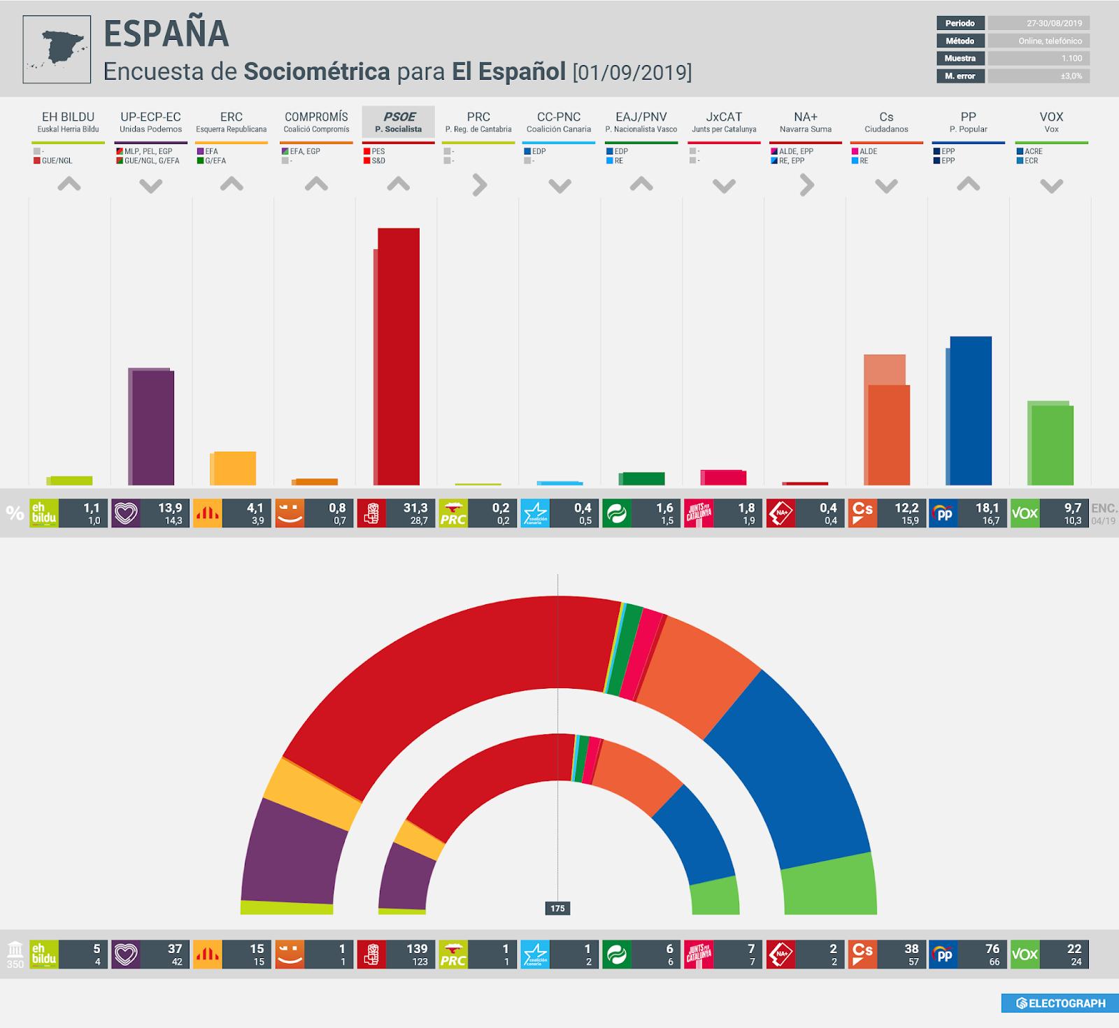 Gráfico de la encuesta para elecciones generales en España realizada por Sociométrica para El Español, 1 de septiembre de 2019