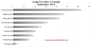 Canada large car sales chart September 2015