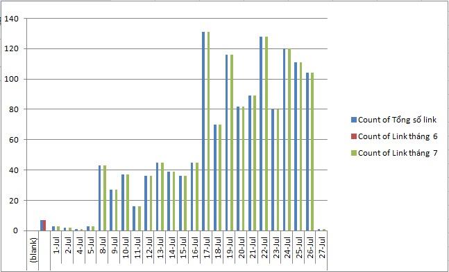 biểu đồ quản lý và theo dõi backlink