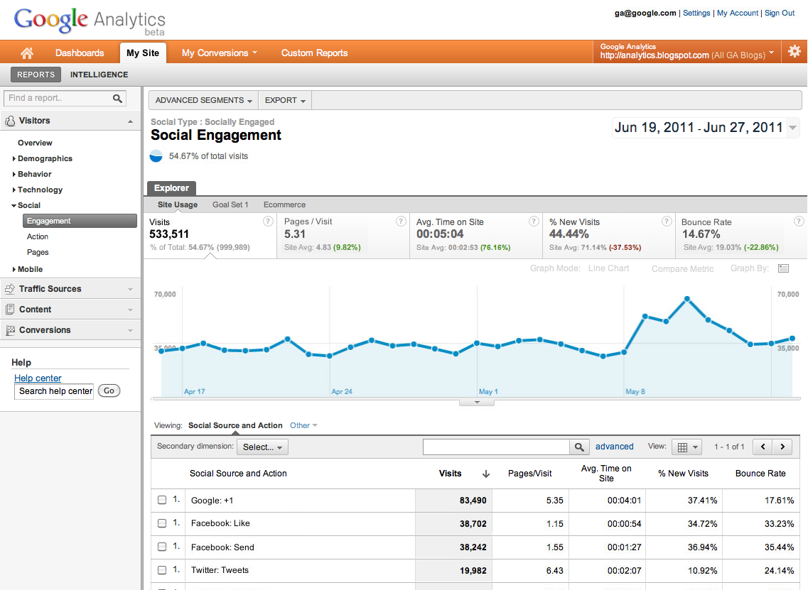 Social section on Google Analytics
