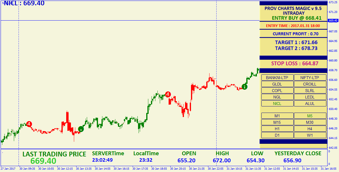 Options trading smsf ato