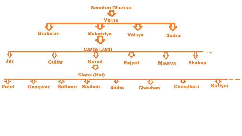 Kurmi, The Ancient Kshatriya Caste | Kurmi History