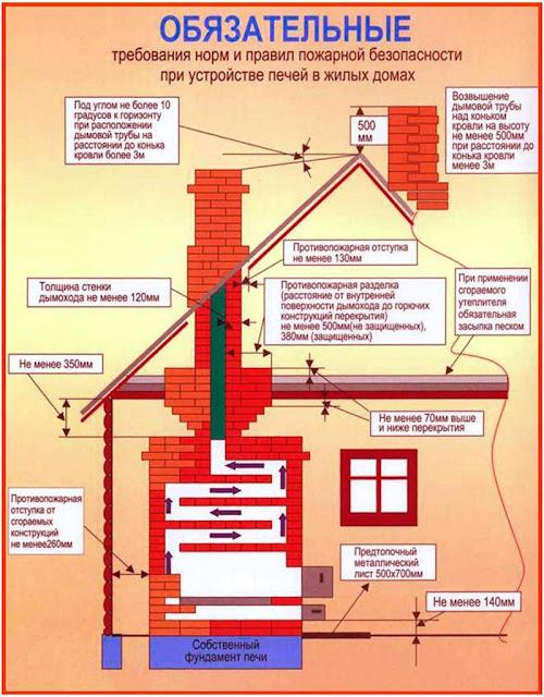 Нормы при устройстве печей в жилых домах
