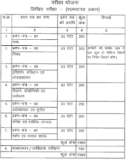 CGPSC Home Department Deputy Superidant of Police DSP Recruitment Preliminary Exam Syllabus and Pattern