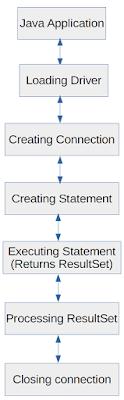 JDBC DB connection steps
