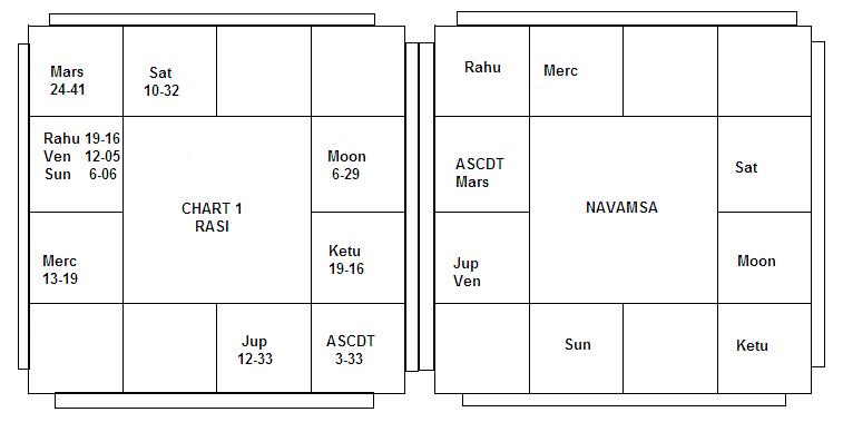 Pairing Of Opposite Houses - IIIB - Vedic Astrology Blog