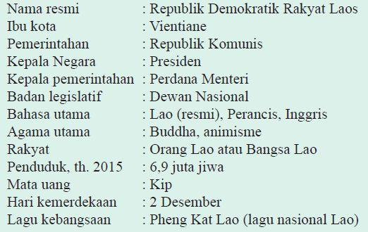 Karakteristik Masing Negara Anggota Asean Profil Singkat Laos Gambar Peta
