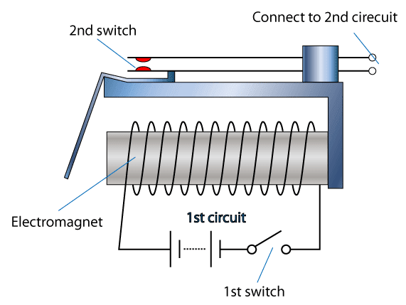 relay A Circuit Diagram Of An Electromagnet on