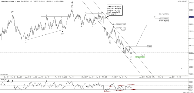 AUDJPY 4 HR Elliott Wave Count