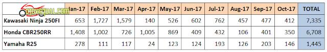 Data Penjualan Motor Sport 250cc selama 2017