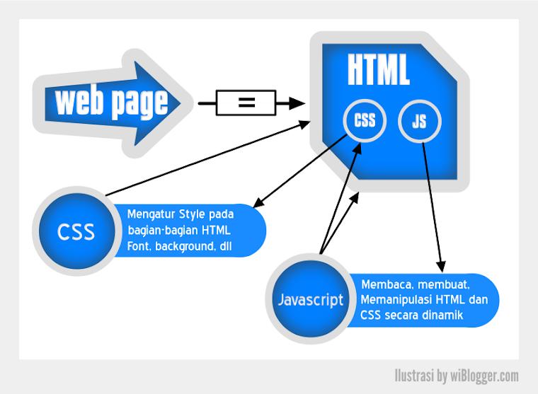 Ilustrasi peranan dan fungsi HTML, CSS dan Javascript