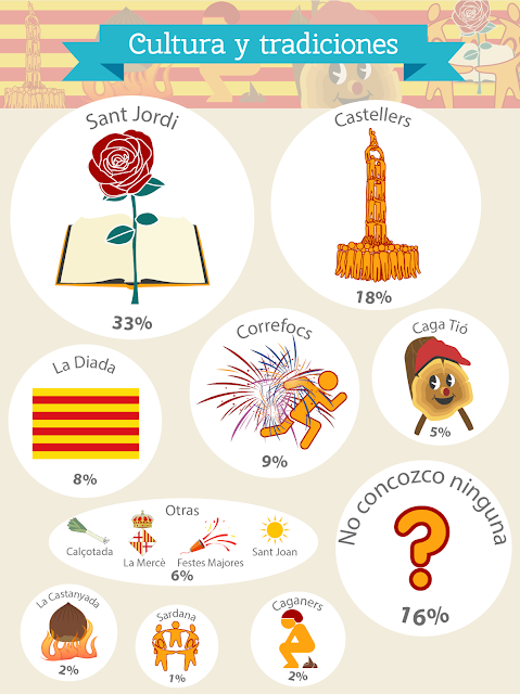 Cultura y tradiciones de Barcelona
