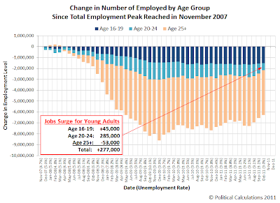Change in Number of Employed by Age Group Since Total Employment Peak Reached in November 2007, through October 2011