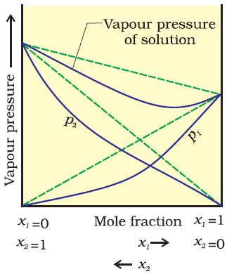 Negative Deviation from raoults law