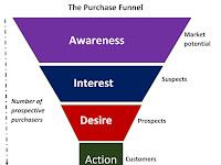 Tips Penting Dalam Membangun Dan Meningkatkan Brand Awareness