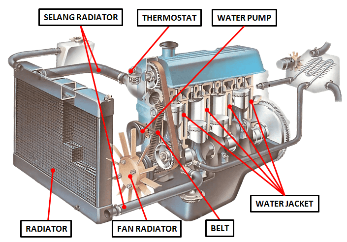 Mengenal 12 Komponen Sistem Pendingin Mesin Mobil Dan Fungsinya Ombro