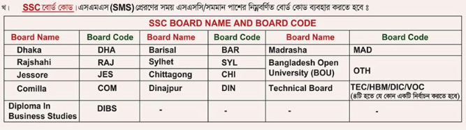 Border Guard Bangladesh (BGB) Board Code