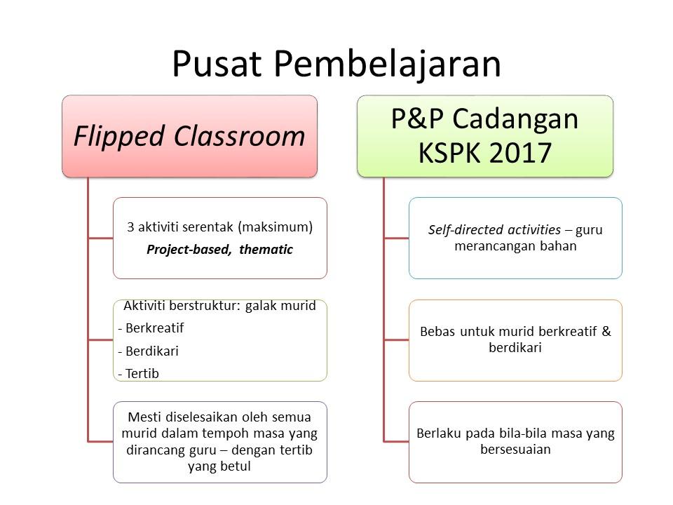 Flipped Classroom Prasekolah Contoh Contoh Aktiviti Pusat Pembelajaran 1