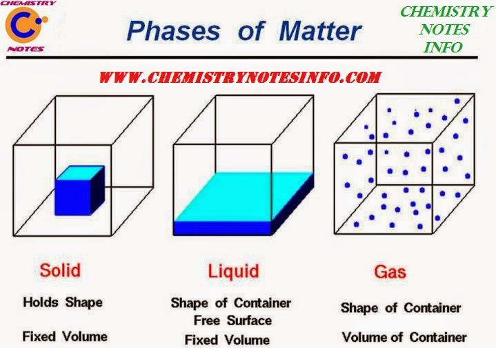 Some Basic Concept Of Chemistry