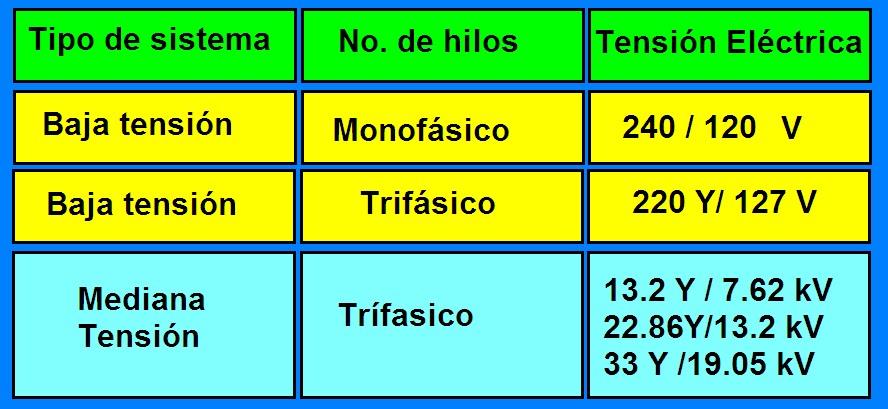 Coparoman julio 2016 for Subida de tension electrica