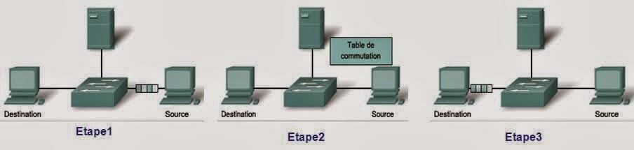 Méthodes de transmission par un commutateur réseau