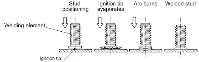 capacitor-discharge (CD) stud welding