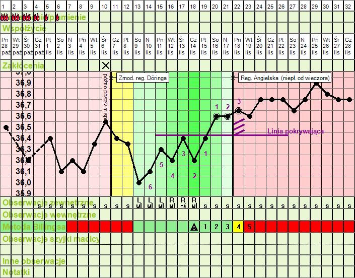 [Wykres cyklu w programie CTLife]
