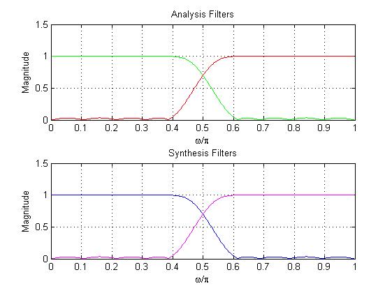 Python Lms Filter