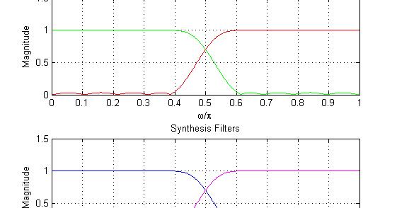 Quadrature Mirror Filter - Matlab example code   Signal