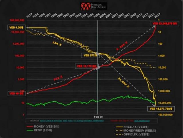 Venezuela y su hiperinflación a 3.268 revoluciones
