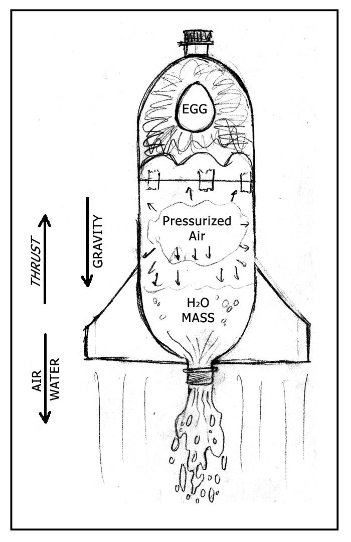 bottle rocket diagram