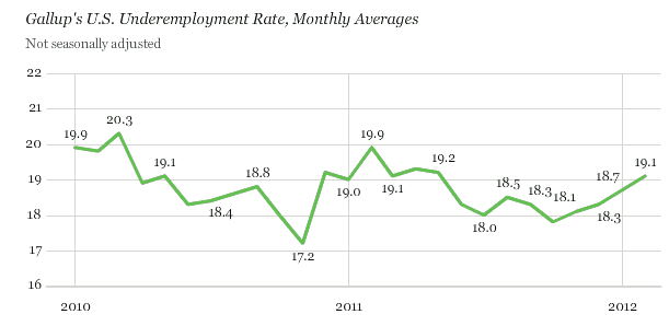 America Remains In A Jobs Depression - unemployment chart