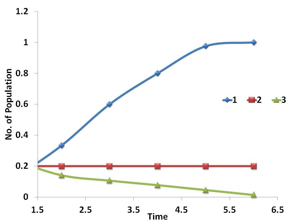 biotic potential equation