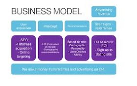 Different SEO Business Models
