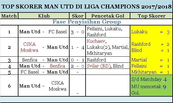 Top Skorer MU Matchday 4 Liga Champions
