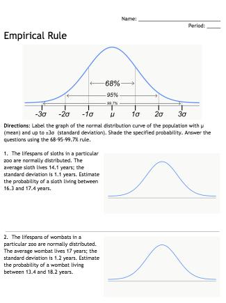 Empirical Rule Manipulatives