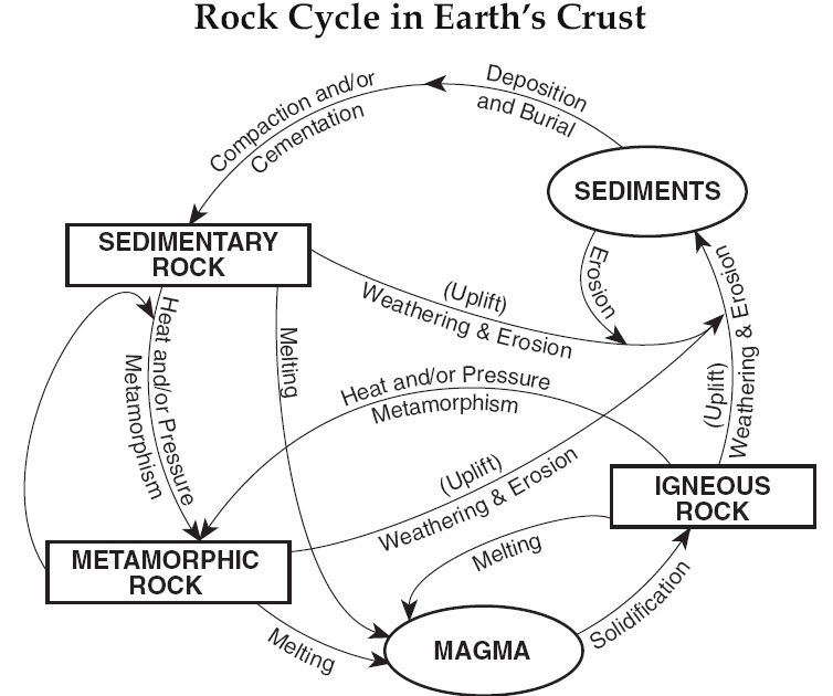 Mr. Longoria's Earth Science: Rock Cycle