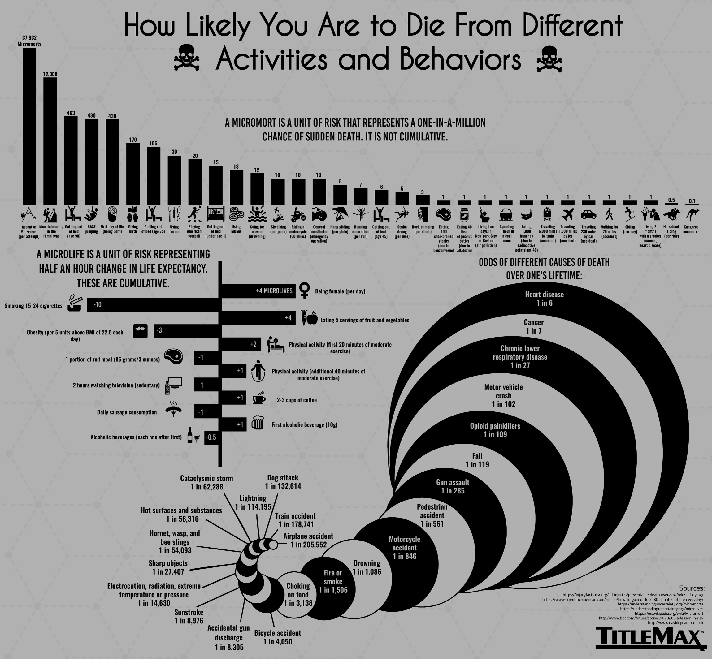 How Likely You Are to Die from Different Activities and Behaviors #Infographic