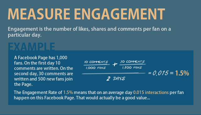 Measure Facebook Engagement