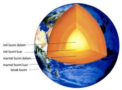 Inti Bumi Bagian Dalam dan Luar