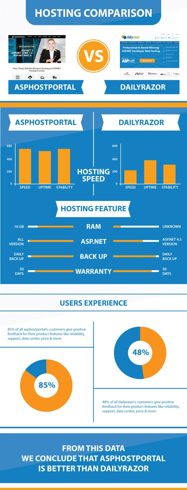 ASP.NET Core 1.0 Hosting Comparison | ASPHostPortal Vs DailyRazor | Explained With Infographic