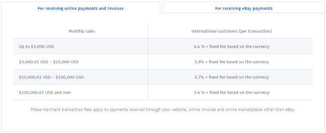Paypal India Transaction Fees Details