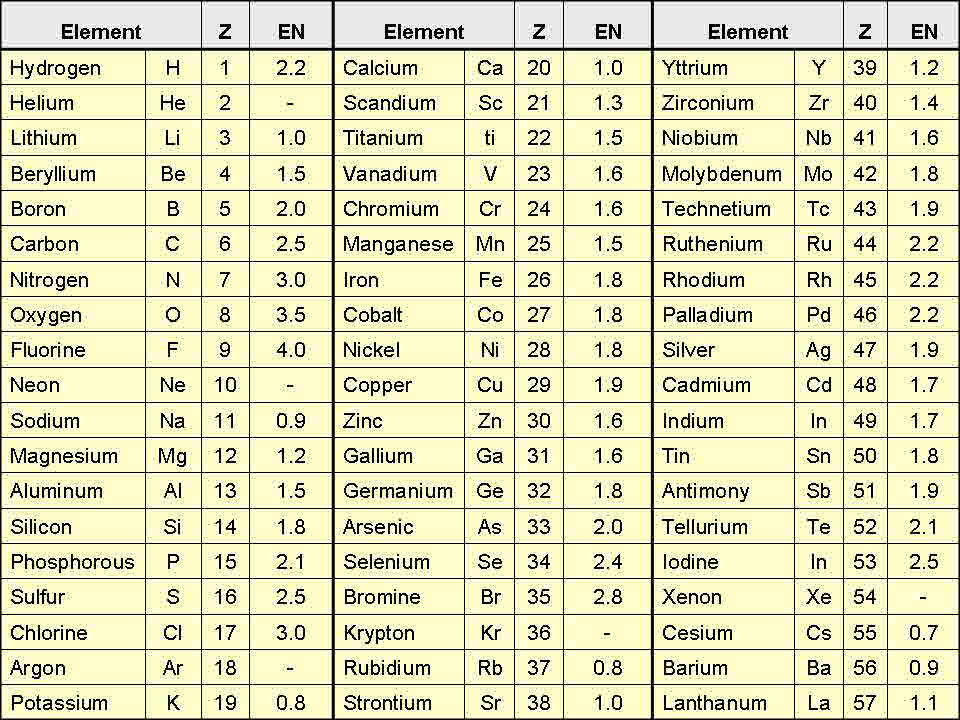 Periodic table list of elements and symbols in order gallery periodic table list image collections periodic table of elements list urtaz Images