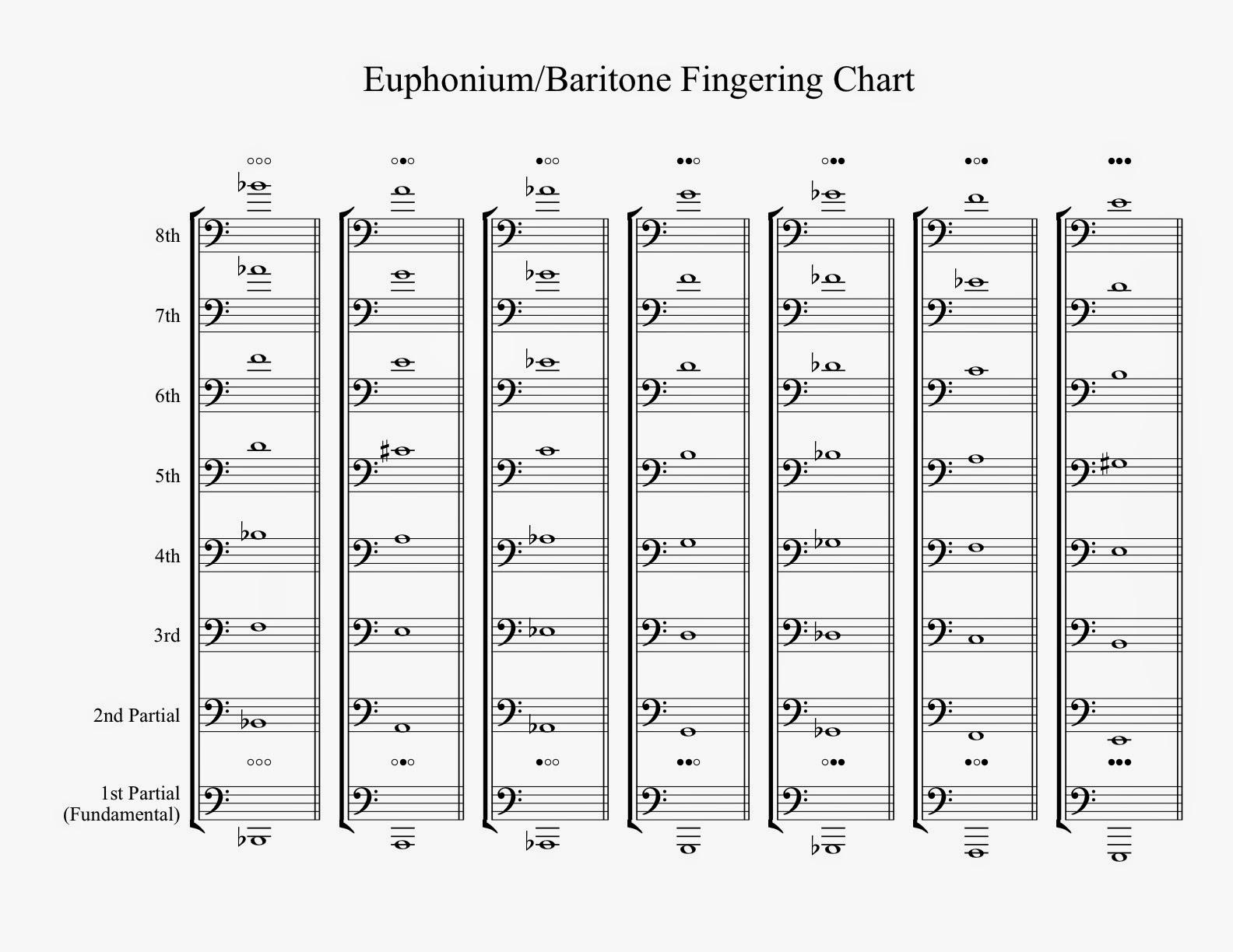 Trombone Slide Positions Treble Clef