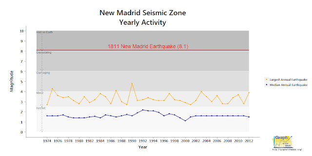 new madrid fault yearly maximum earthquake magnitude